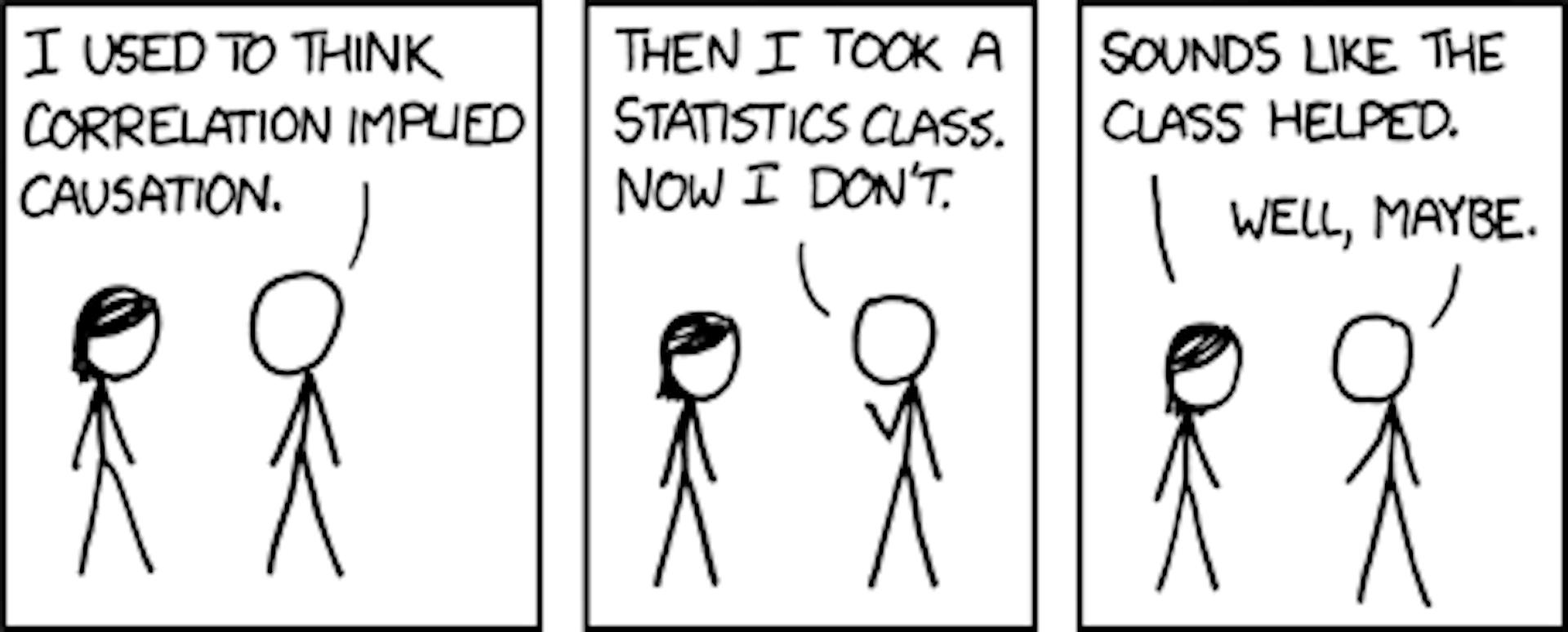 Correlation imply causation