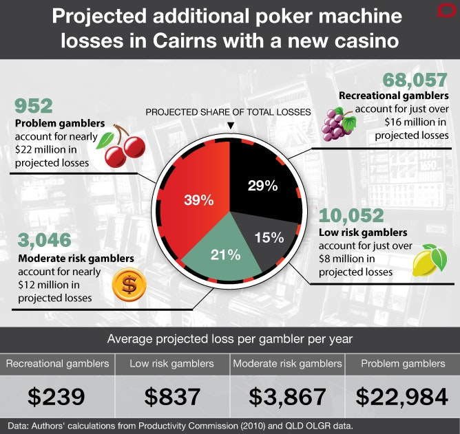 Articals on gambling addiction in queensland perfume oil for gambling