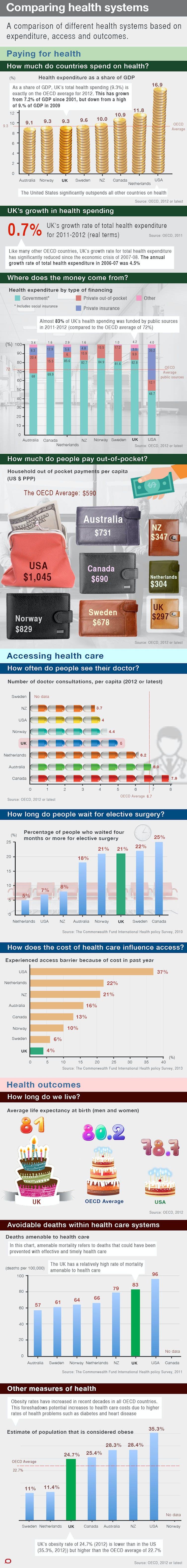 term comparison healthcare economics