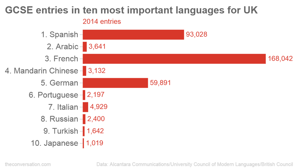 Beyond the big three: French, German and Spanish aren't the