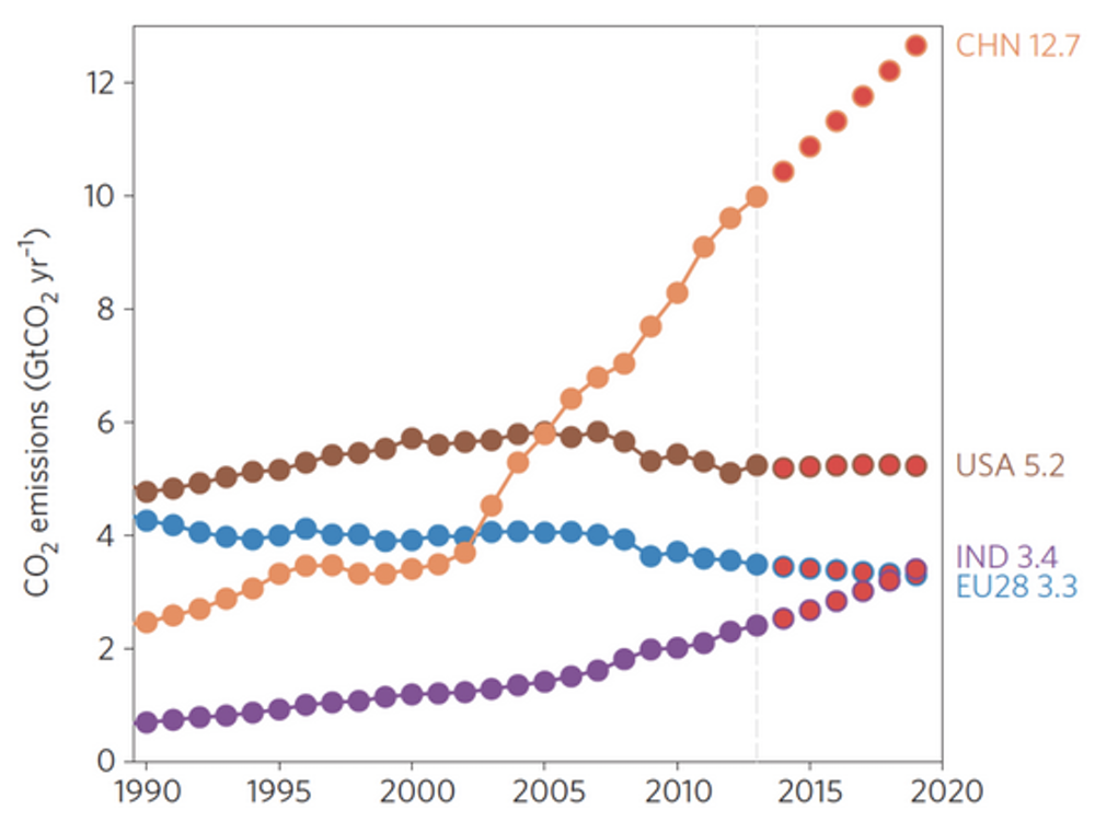 National Carbon Dioxide Emissions From Fossil Fuels Source CDIAC Friedlingstein Et Al 2014 Le Quere