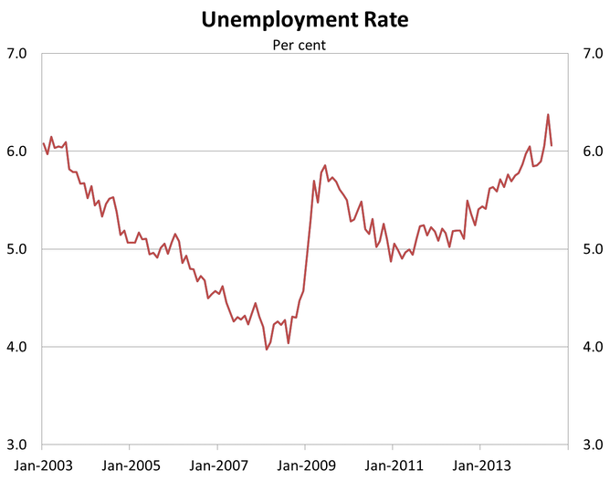 don t believe the unemployment rate here s what s happening the