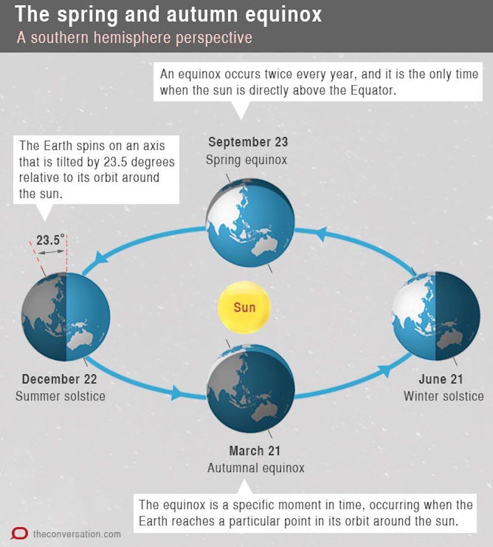 diagram of a spring solstice explainer what makes the spring equinox   explainer what makes the spring equinox
