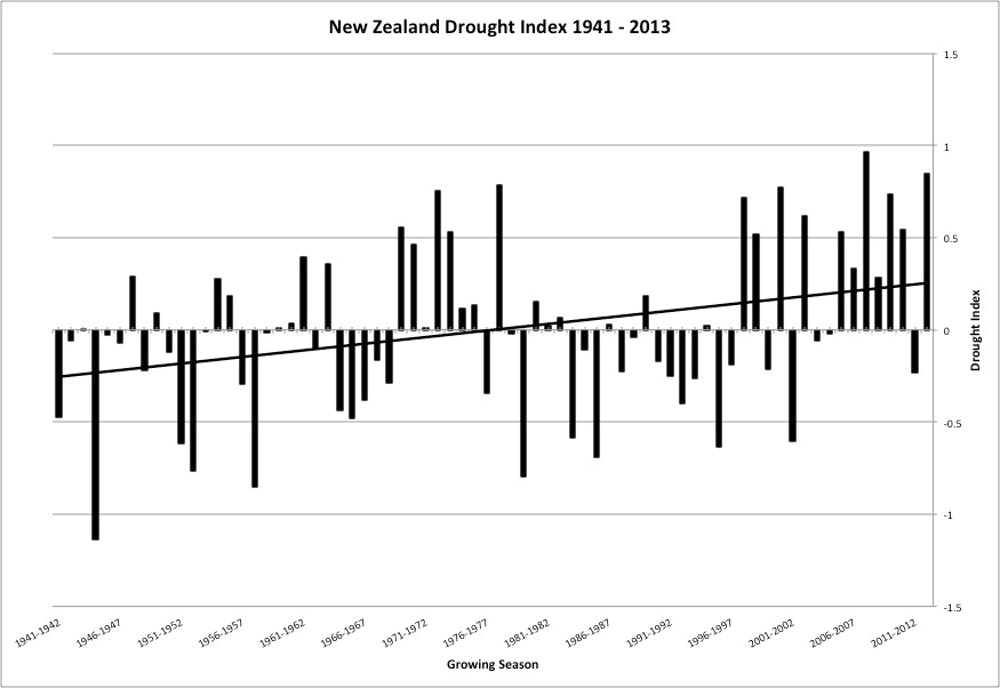New Zealand is drying out, and here's why
