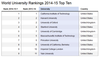 What do world university rankings actually mean?