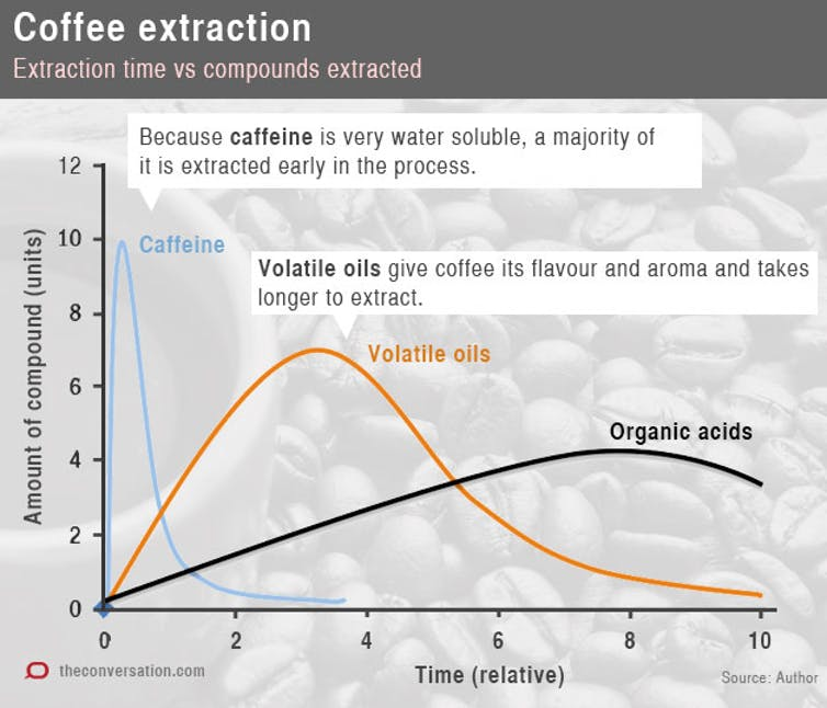 The Perfect Cup Of Coffee Boils Down To Four Factors