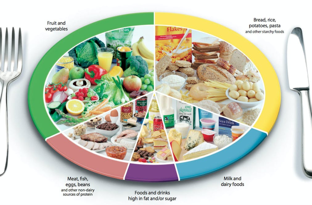 How reliable is the Eatwell Guide, the official chart of what foods