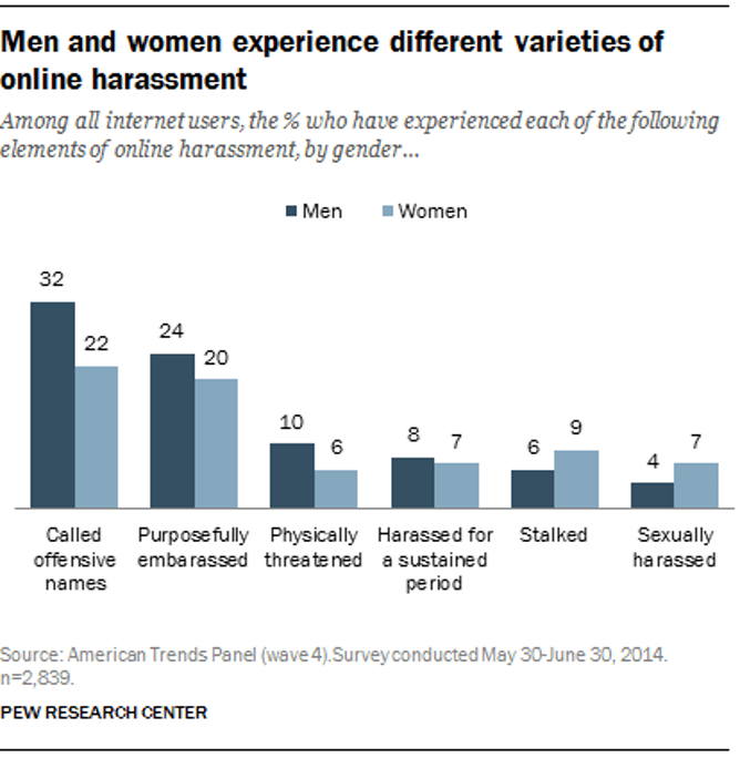 online abuse affects men and women differently and this is key pew research center