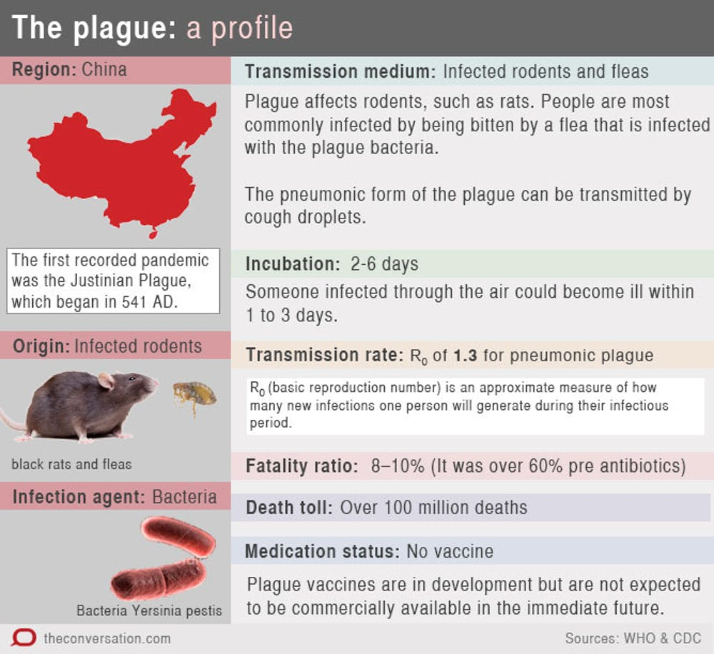 Fast-spreading killers: how Ebola compares with other diseases