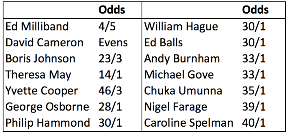 political betting odds ukip manifesto