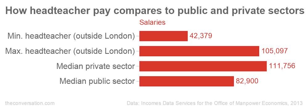 Teachers Salaries London Fringe Nasuwt