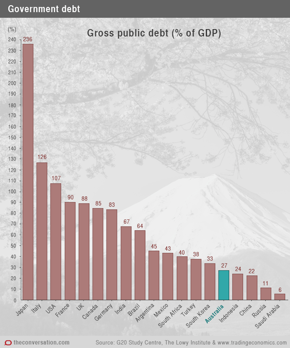 The g20 economies explained in 12 charts as a percentage of gdp australia has a relatively low gross debt compared to other g20 countries nvjuhfo Gallery