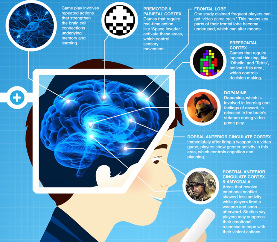 Benefits Of Gaming What Research Shows >> Playing Video Games Is Good For Your Brain Here S How