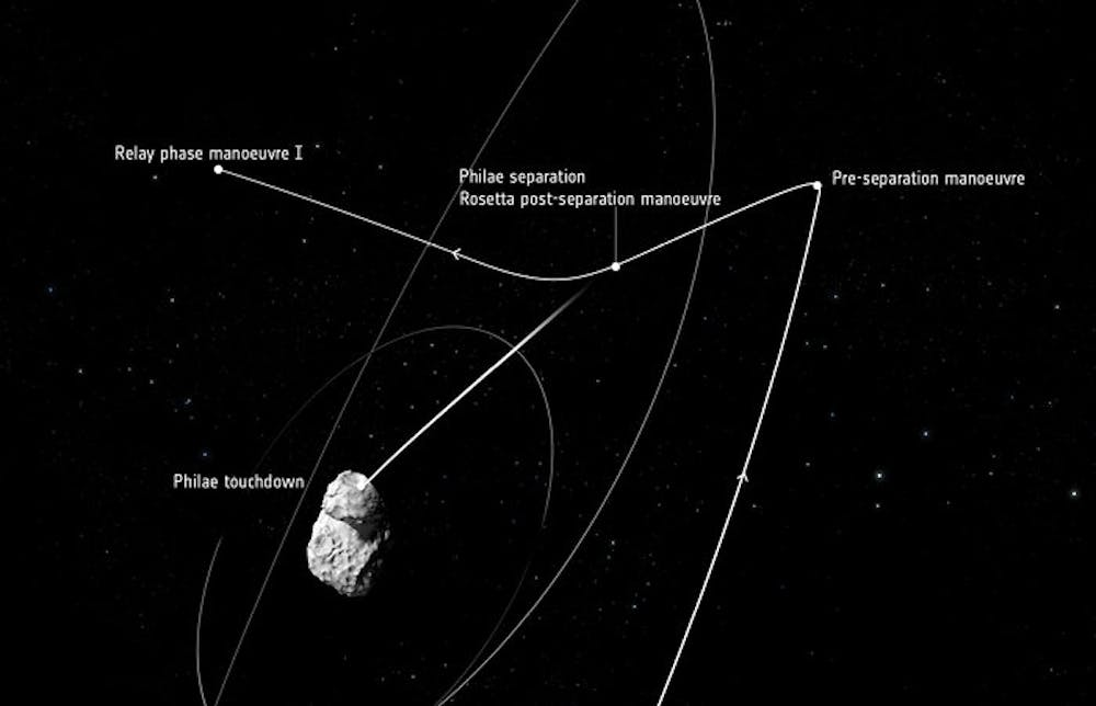 Success! Philae lands on Comet Churyumov-Gerasimenko
