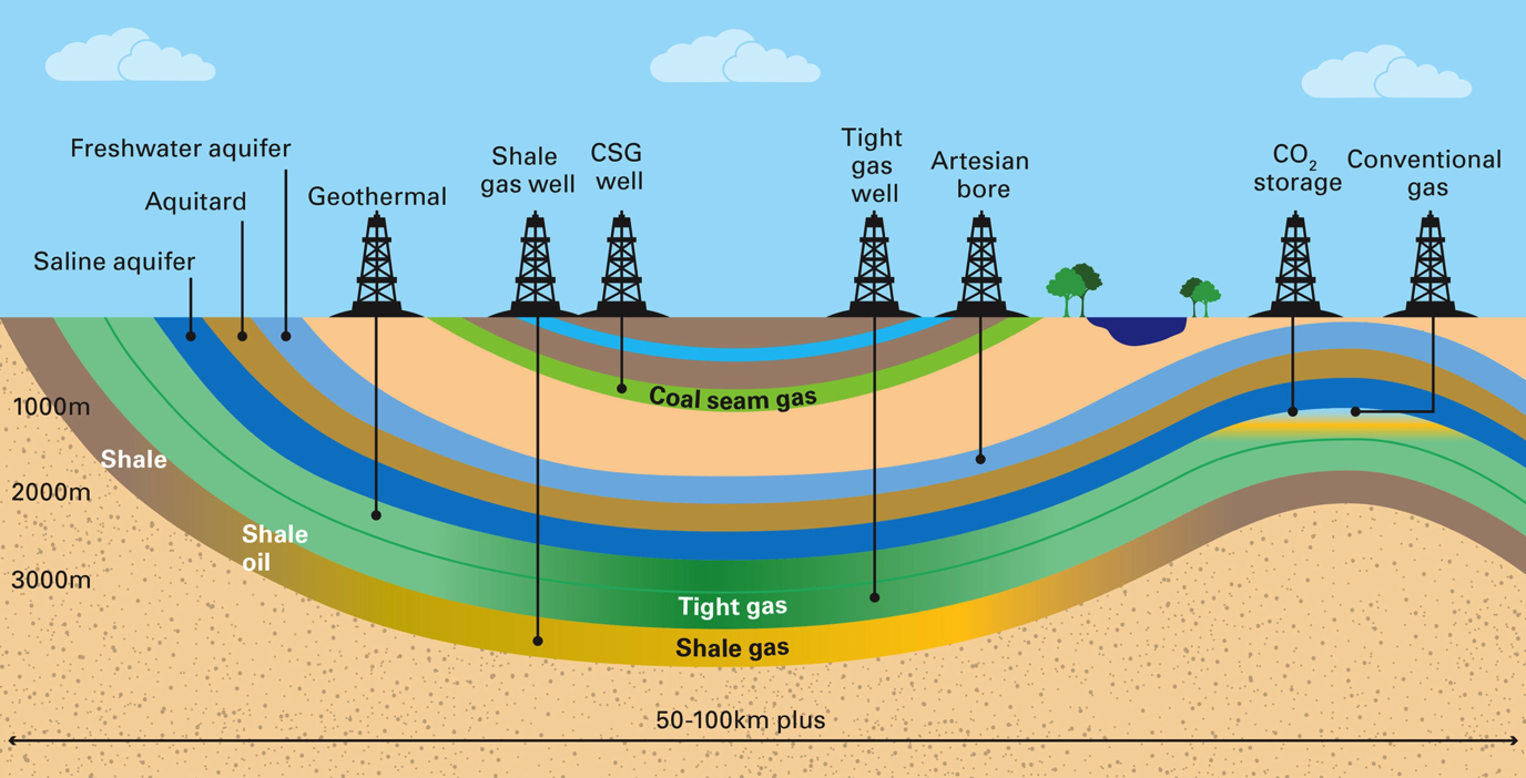 Oil And Gas Extraction Diagram Schematics Data Wiring Diagrams Well Schematic Coal Seam Is Just The Latest Round In An Underground War To Electricity Site