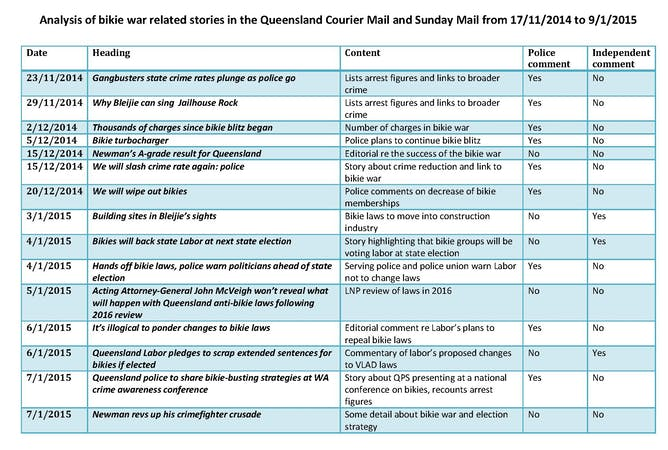 Analysis Of Courier Mail And Sunday Mail Bikie War Reports Over A Twomonth  Period Terry Goldsworthy, Cc By Queensland's
