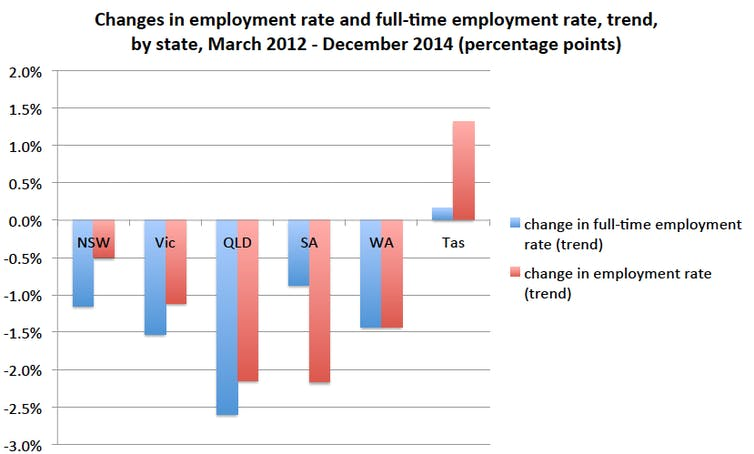 What unemployment figures really say about queensland labour force status by sex various states trend seasonally adjusted and original december 2014 released 15115 sciox Gallery