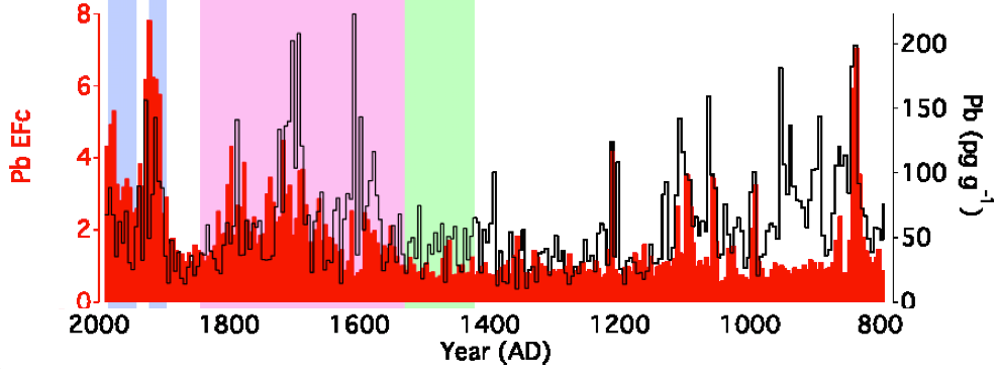 mining conquistadors caused air pollution years before the  lead concentrations spike during spanish rule pink and drop off after uglietti et al