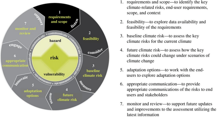 an analysis of the effects of climatic changes on society health and economics