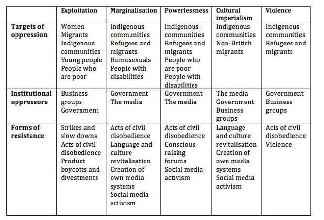 un masking the five faces of oppression in table of five faces of oppression elizabeth tunstall