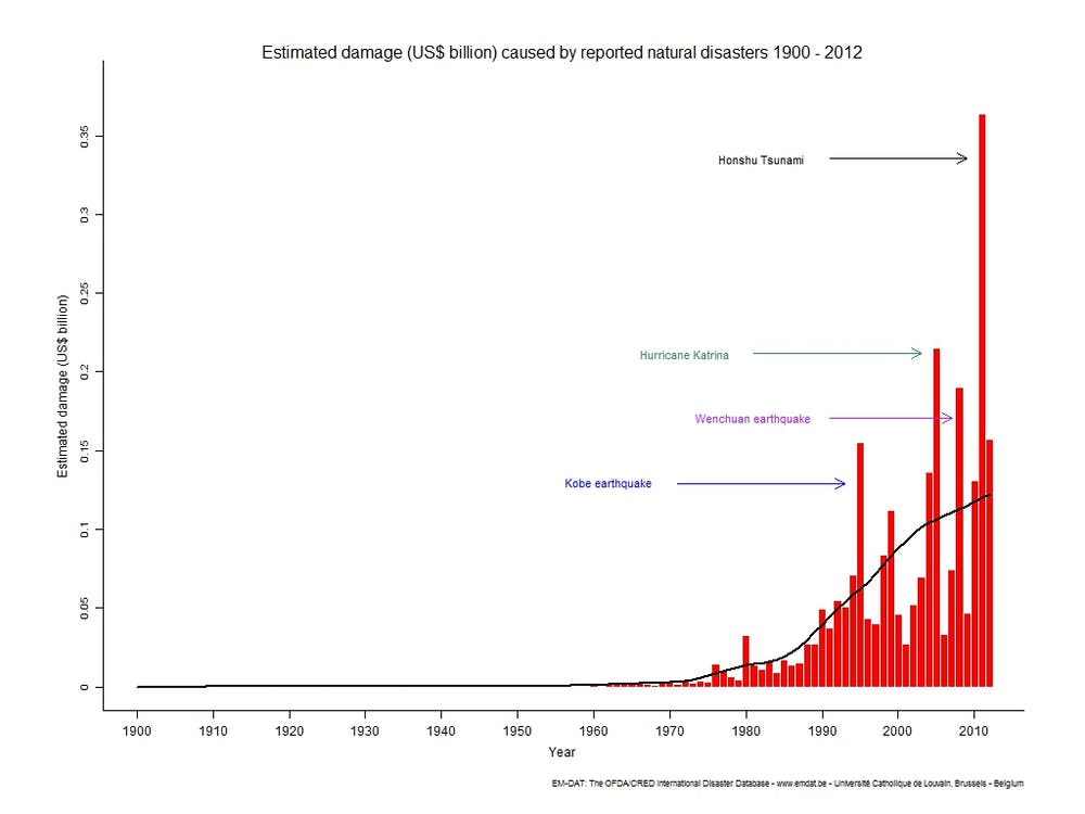 Explainer are natural disasters on the rise estimated damage caused by natural disasters between 1900 and 2012 d guha sapir r below ph hoyois em dat international disaster database sciox Choice Image