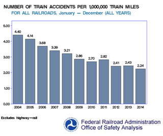 Despite disasters, oil-by-rail transport is getting safer