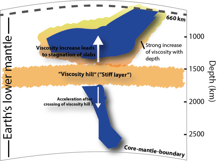 Newly discovered layer in Earth's mantle can affect surface
