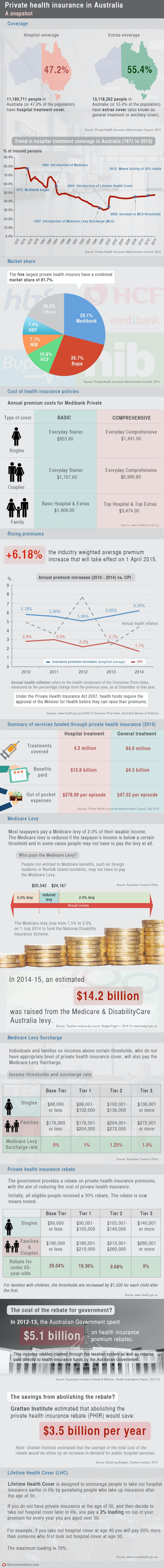 private health insurance Private health insurance helps you get prompt, private treatment if you're unwell it's designed specifically to treat acute conditions that start after your policy begins: an acute condition is a disease, illness or injury that's likely to respond quickly to treatment so that you can return to your previous level of health.