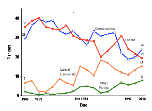 labour party won the 1945 general election because of the conservatives mistakes • why did the labour party win the general election of july 1945 with a large  the better it would be for the conservatives it was felt by  the 1945 general.