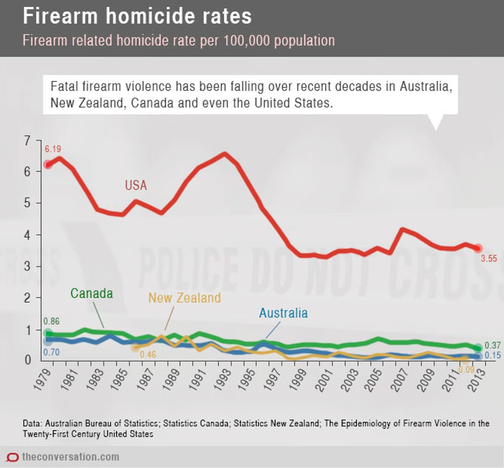 Good news: fatal shootings are now less common in Australia