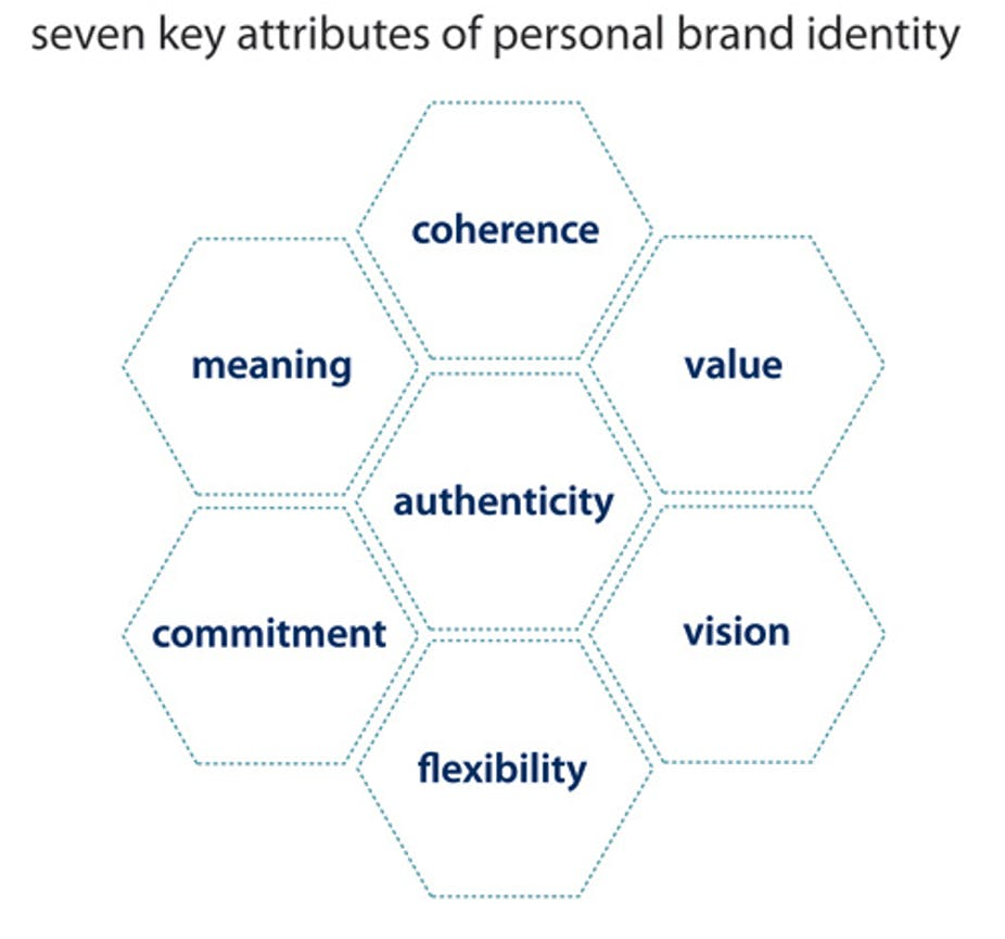 brand personality article analysis Comparing brand personality measures 1 introduction for brand-level analysis, it is essential that a scale can elicit differences between.