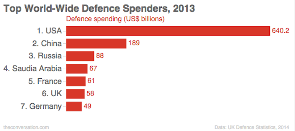 Fact check how much of the uk budget is spent on defence cc by ccuart Choice Image