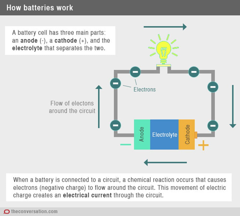 Charged Up The History And Development Of Batteries Cad Battery Charger With Little Parts Electronic Projects Circuits Chemical Potential Is Energy Stored In Atoms Bonds Compounds Which Then Imparted To Moving Electrons When These Are Allowed