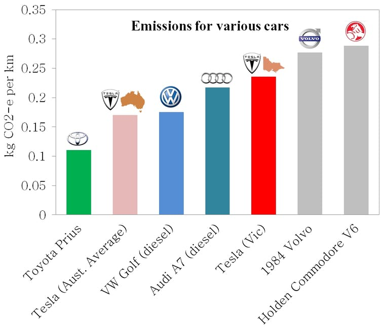 Teslas In Victoria Aren T Greener Than Diesels