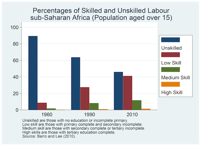 when better education doesn t lead to a better job barro and lee 2010