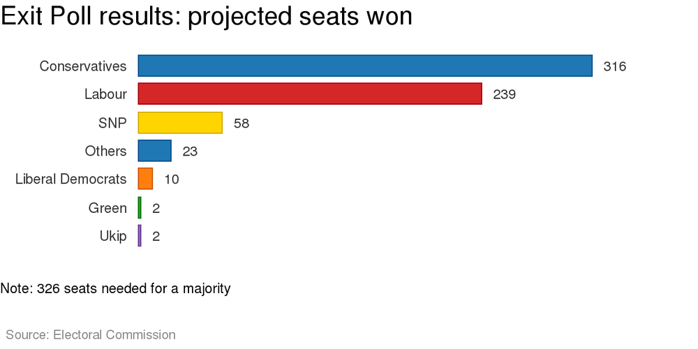 2010 Matters Vote Democrats If Only >> Explainer How Britain Counts Its Votes
