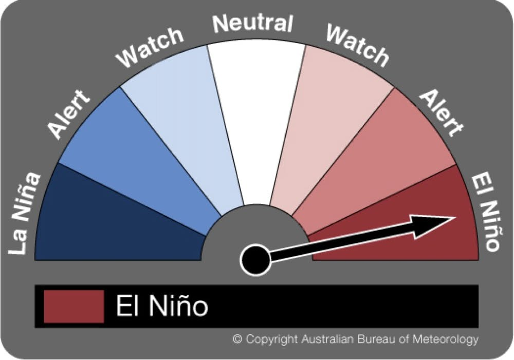 BOM: We\'re calling it, the 2015 El Niño is here