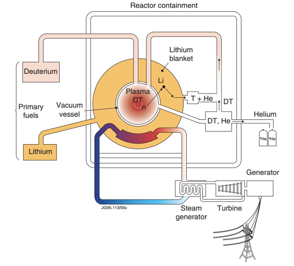Schematic diagram of a fusion power plant. Figure supplied courtesy of  JET-EFDA publications copyright Euratom, Author provided
