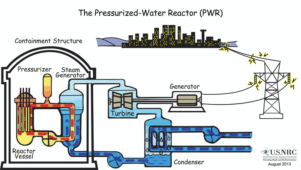 How Nuclear Power Generating Reactors Have Evolved Since Their Birth