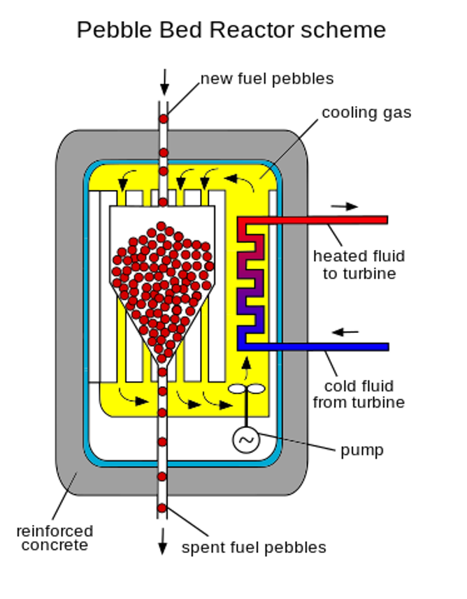 How Nuclear Power Generating Reactors Have Evolved Since