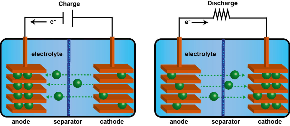 Chemistry Schematic Diagram Battery - Residential Electrical Symbols •