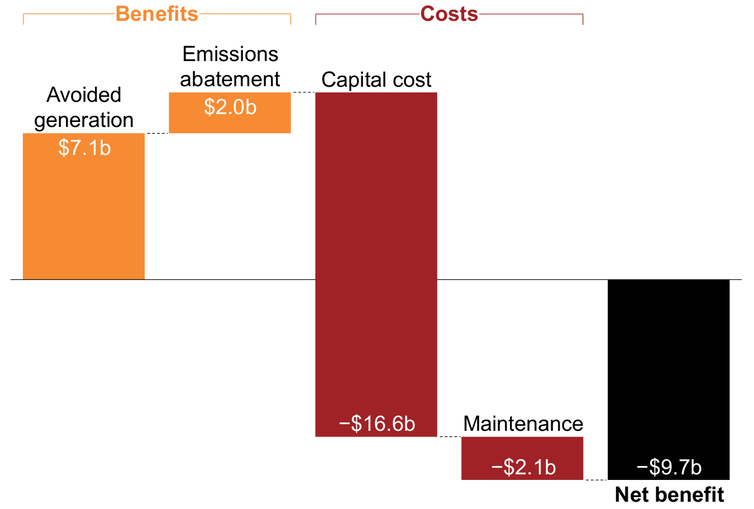 Given The Value Of Emissions Cuts Solar Subsidies Are