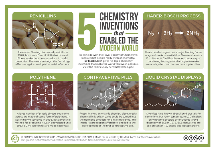 inventions in chemistry Organic chemistry in the news organic compounds, protein engineering, and more read all the latest research in the field of organic chemistry full-text with images.
