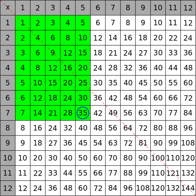 A Little Number Theory Makes The Times Table A Thing Of Beauty