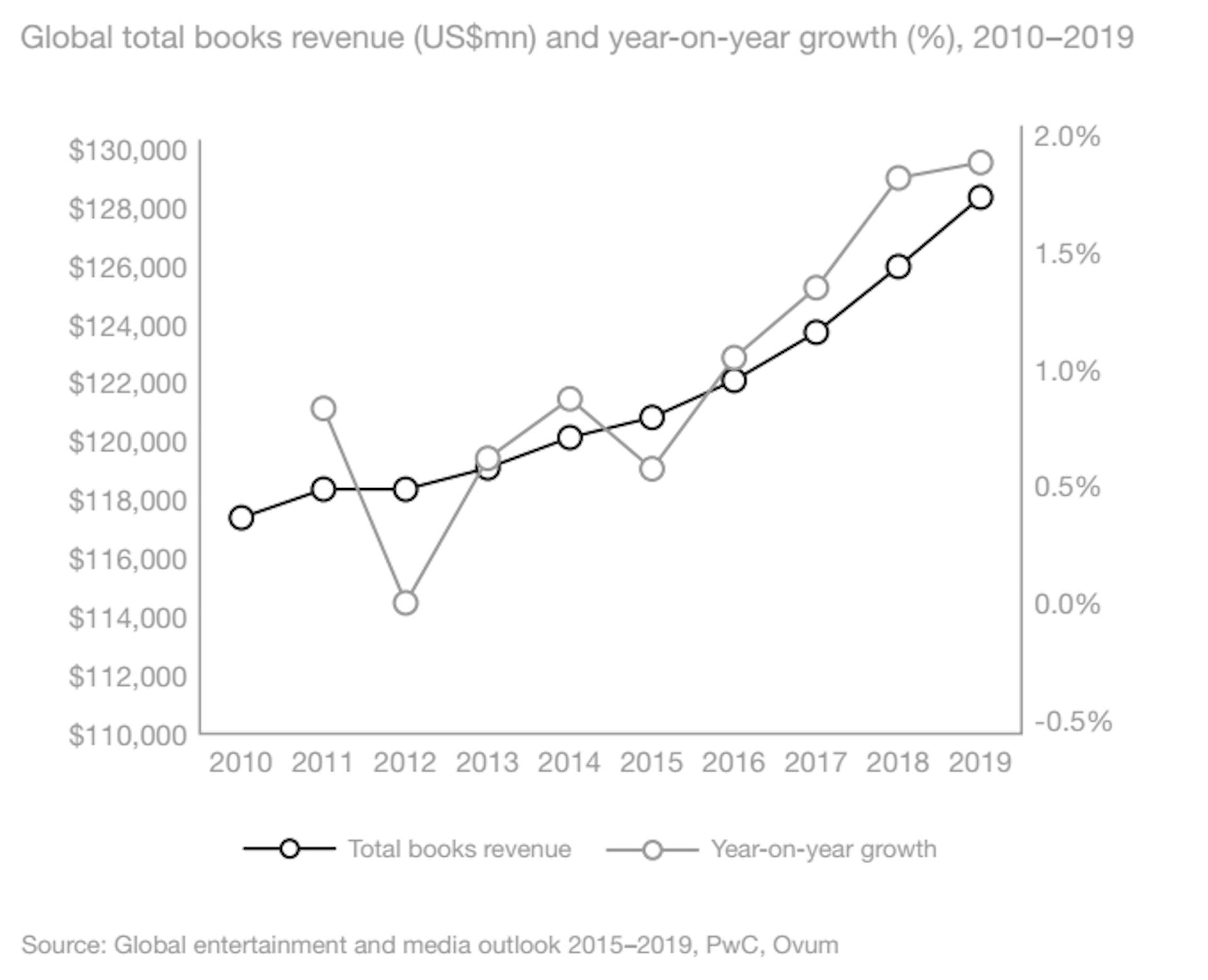 World S Favourite Bookstores Ranking Shows Enduring Market