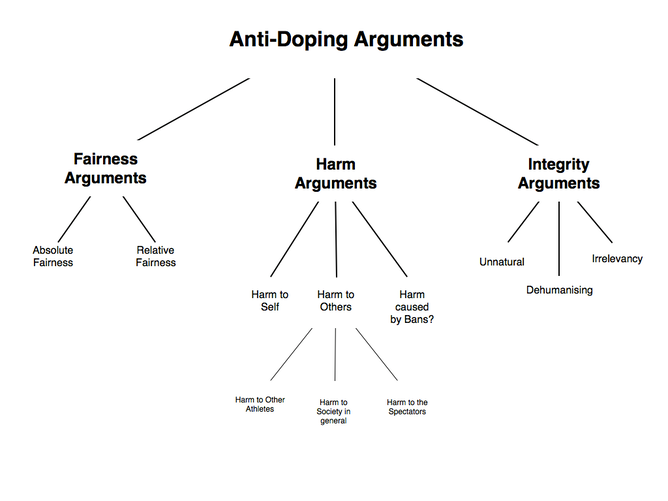 how to argue about doping in sport for doping in sport