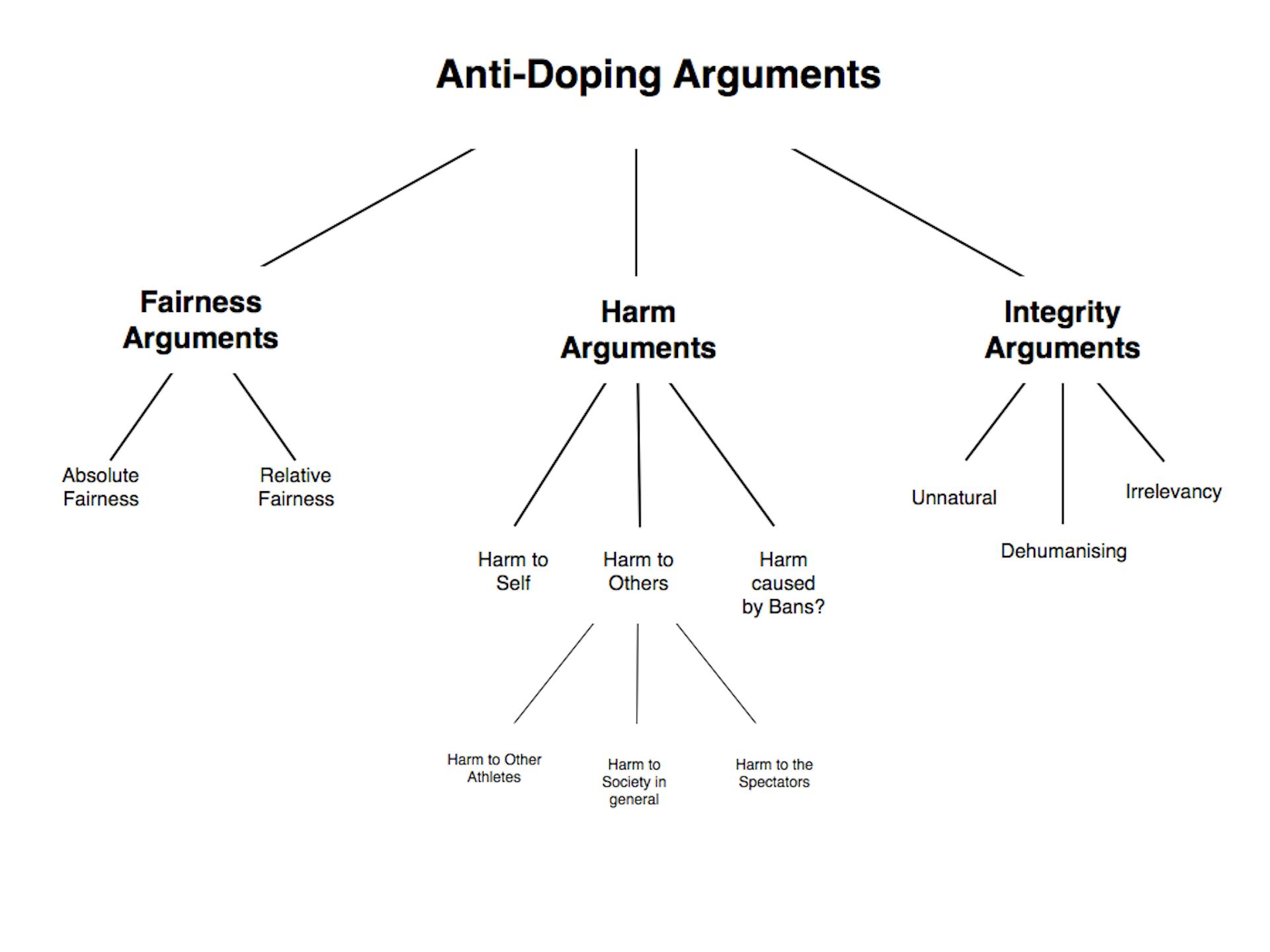 Drugs in sport essay