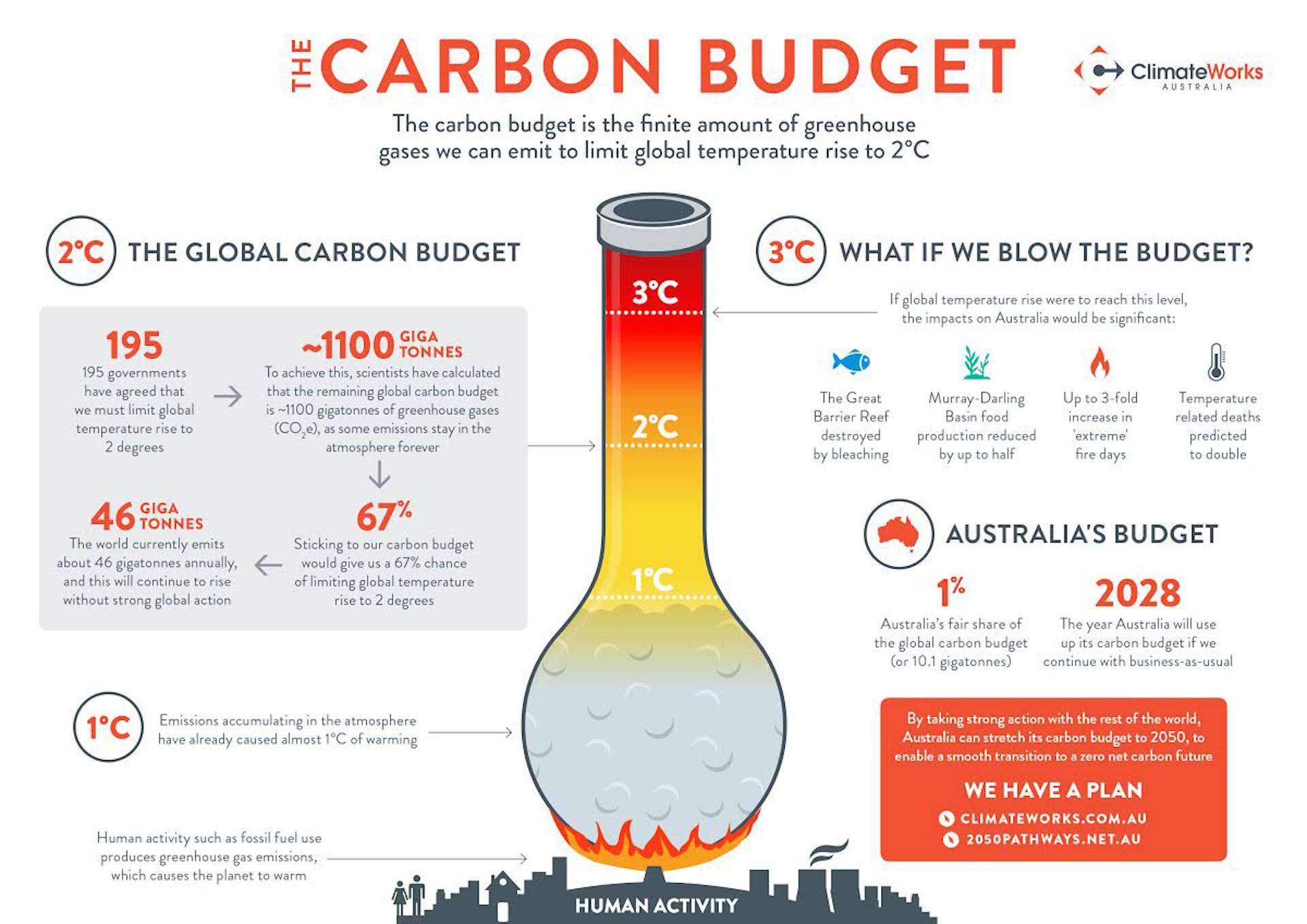Electricity Emissions Calculator