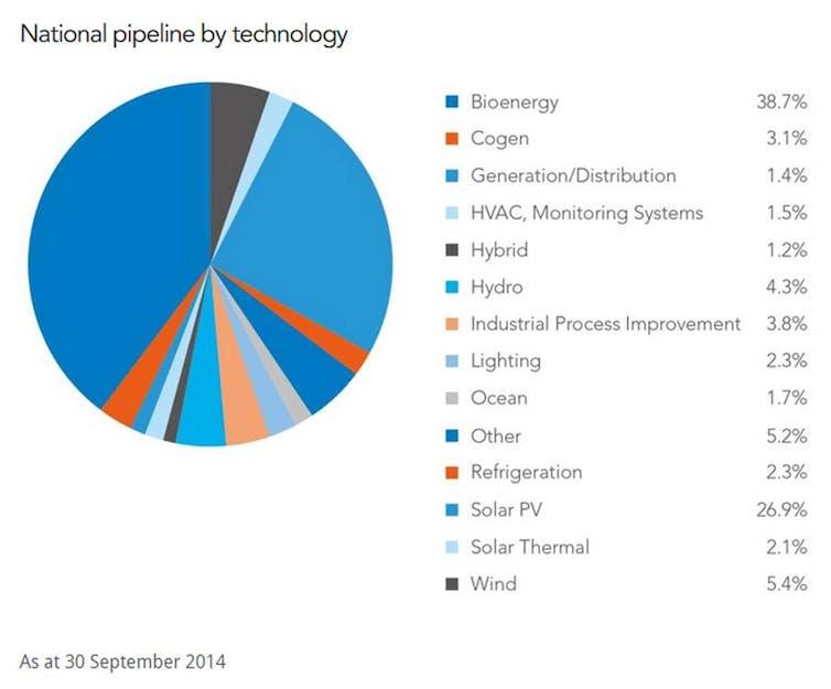 Bio energy investments investment bank deutschland yahoo