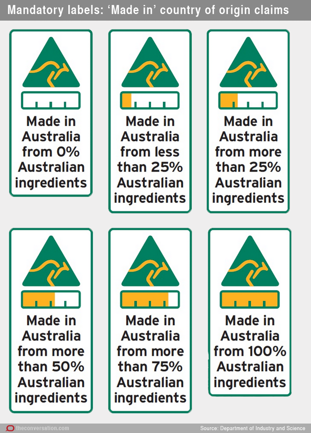 Government S Proposed Country Of Origin Labels Leave You To Guess